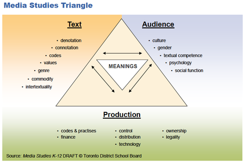 image of media triangle